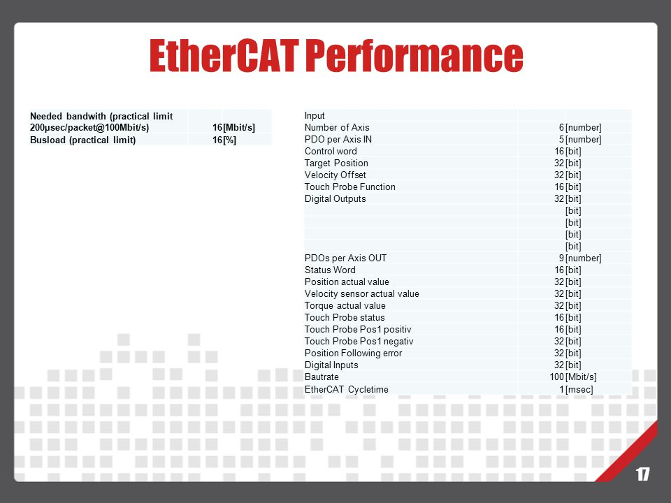 EtherCAT Performance Needed bandwith (practical limit 200µsec/packet@100Mbit/s) 16. [Mbit/s] Busload (practical limit)